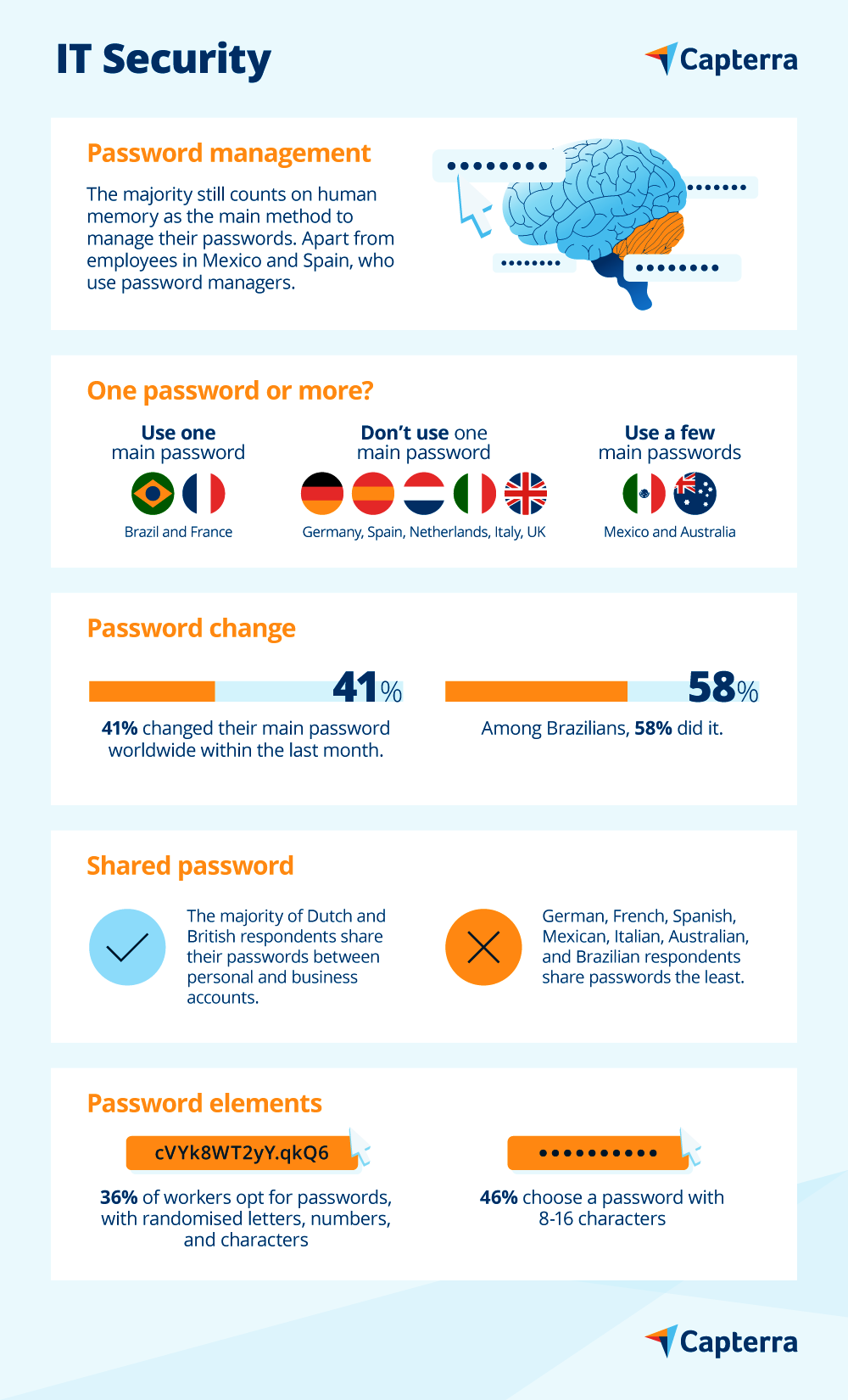 Password security infographic worldwide
