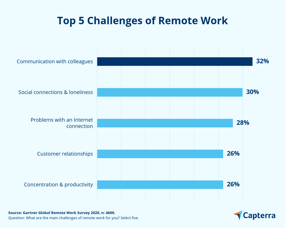 Remote working challenges globally