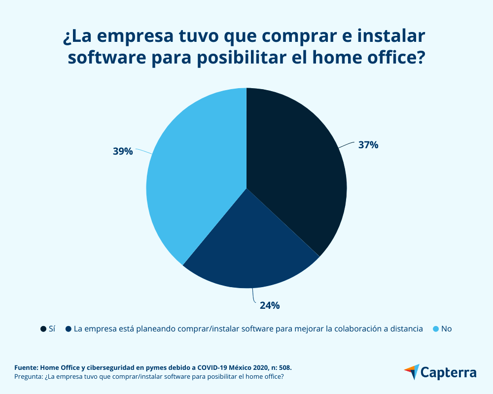 Compra de software debido al home office