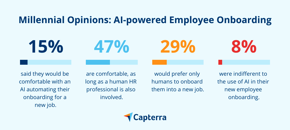 AI-powered employee onboarding the millennial opinion