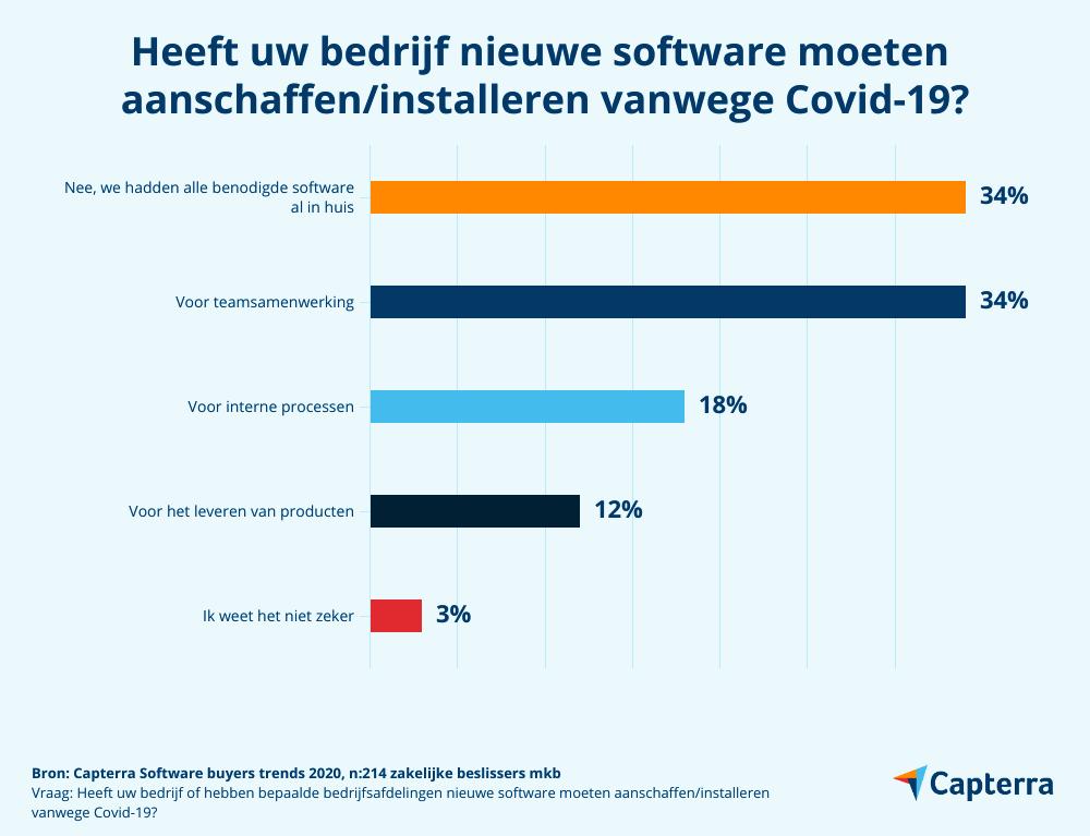 Software-aankopen tijdens Covid-19