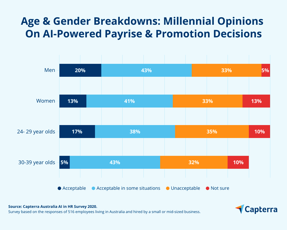 Age and gender breakdown of payrise promotion decisions ai