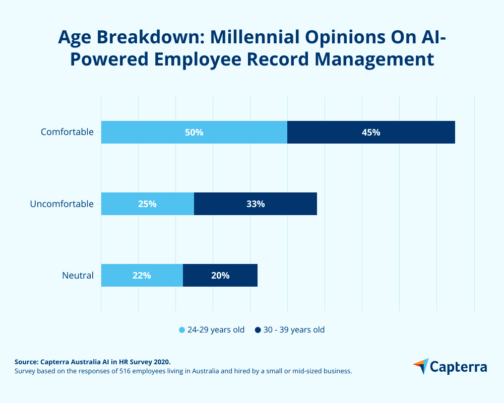 Age breakdown millennial opinion on employee record management AI-powered