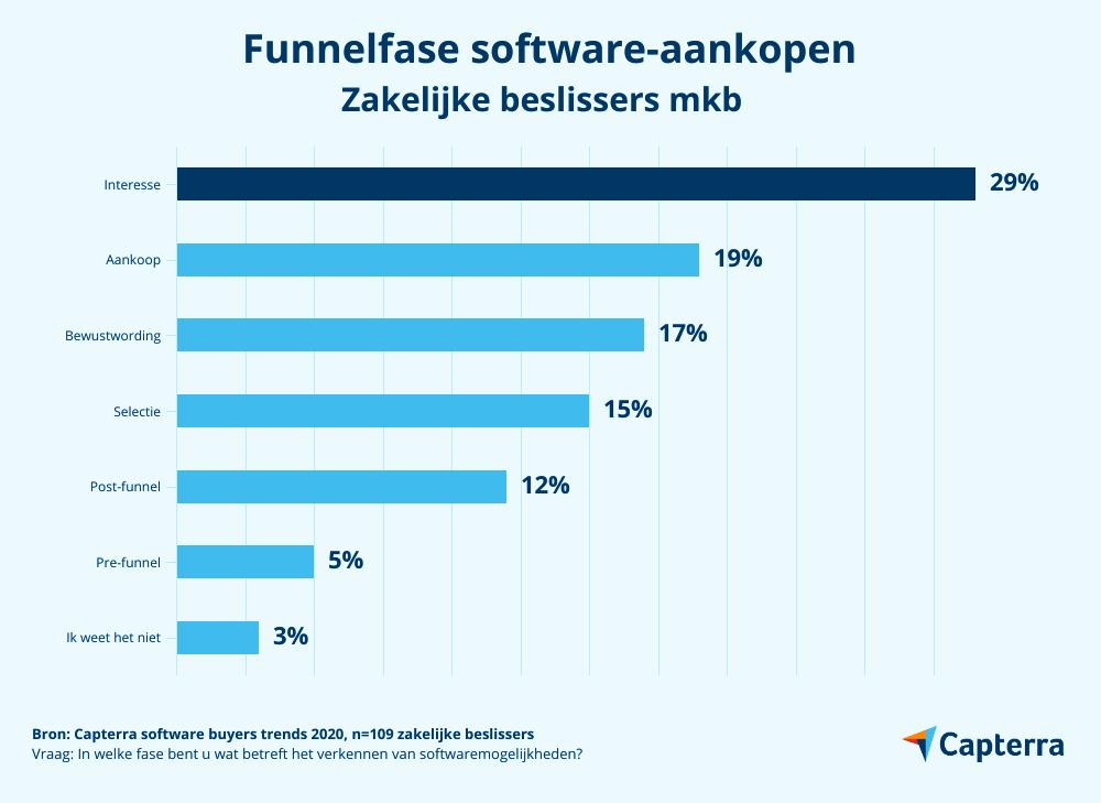 purchase funnel software aankopen