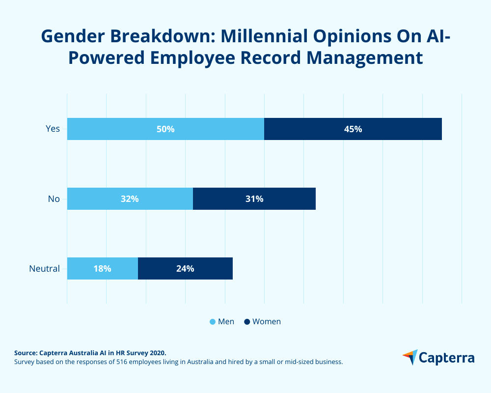 Men vs women millennial opinions on AI driven employee record management