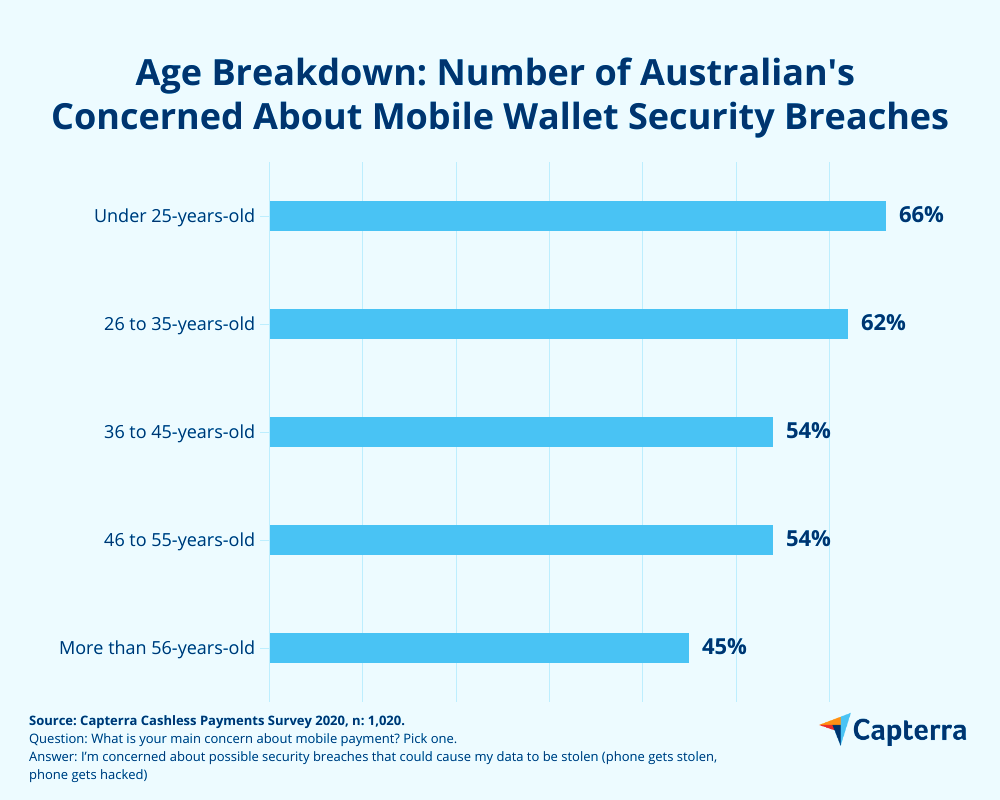 Age breakdown mobile wallet security concerns
