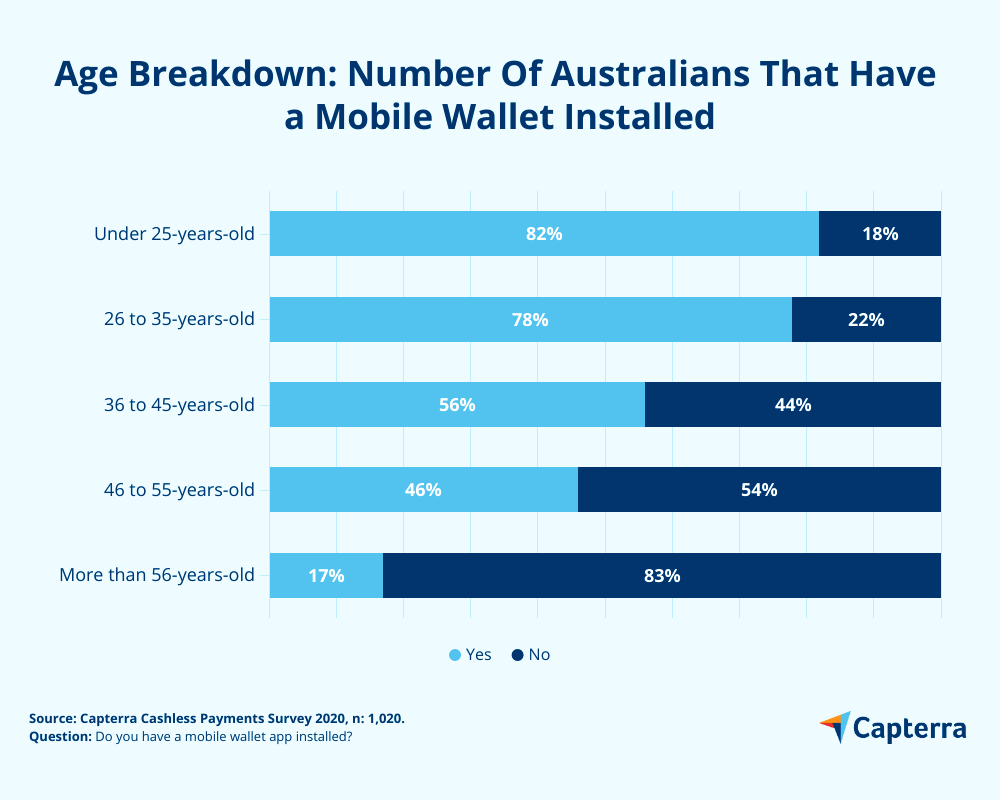 Age breakdown number of mobile wallets installed australia