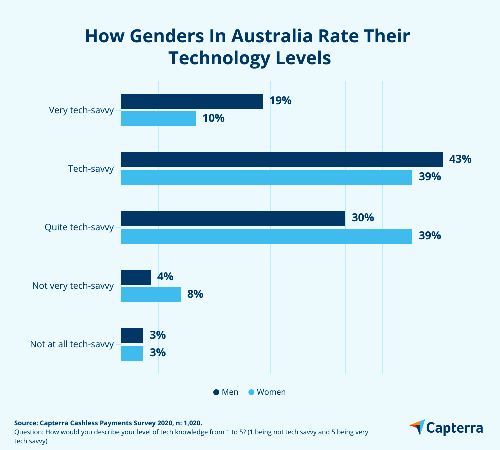 Gender technology levels australia