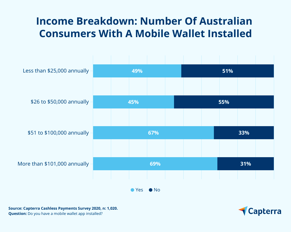 Income breakdown mobile wallet installed