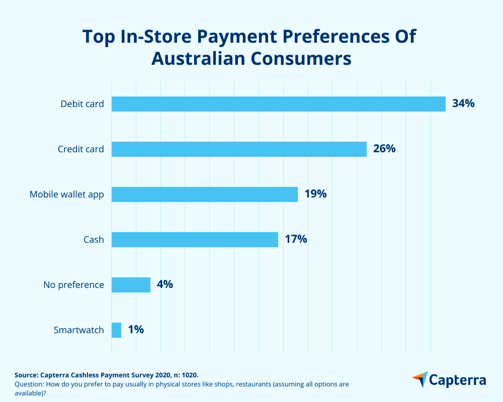 Most popular payment preferences in stores