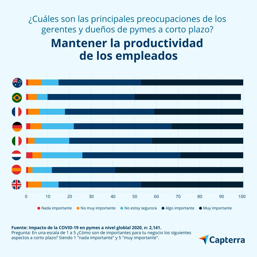 Productividad de empleados es la principal preocupación de las pymes