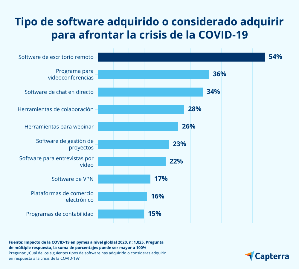 Software adquirido por pymes a nivel mundial