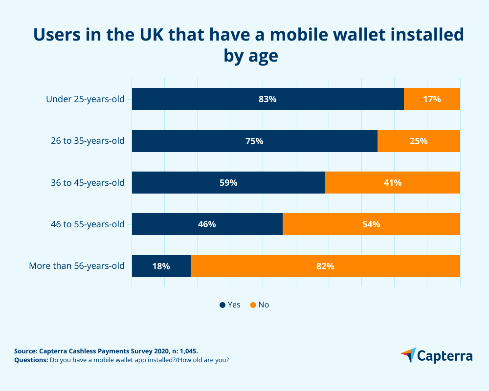 users in the UK that have a mobile wallet