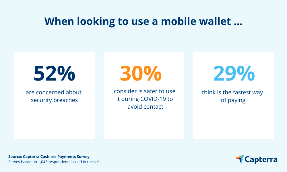 when looking to use a mobile wallet people are concerned about security