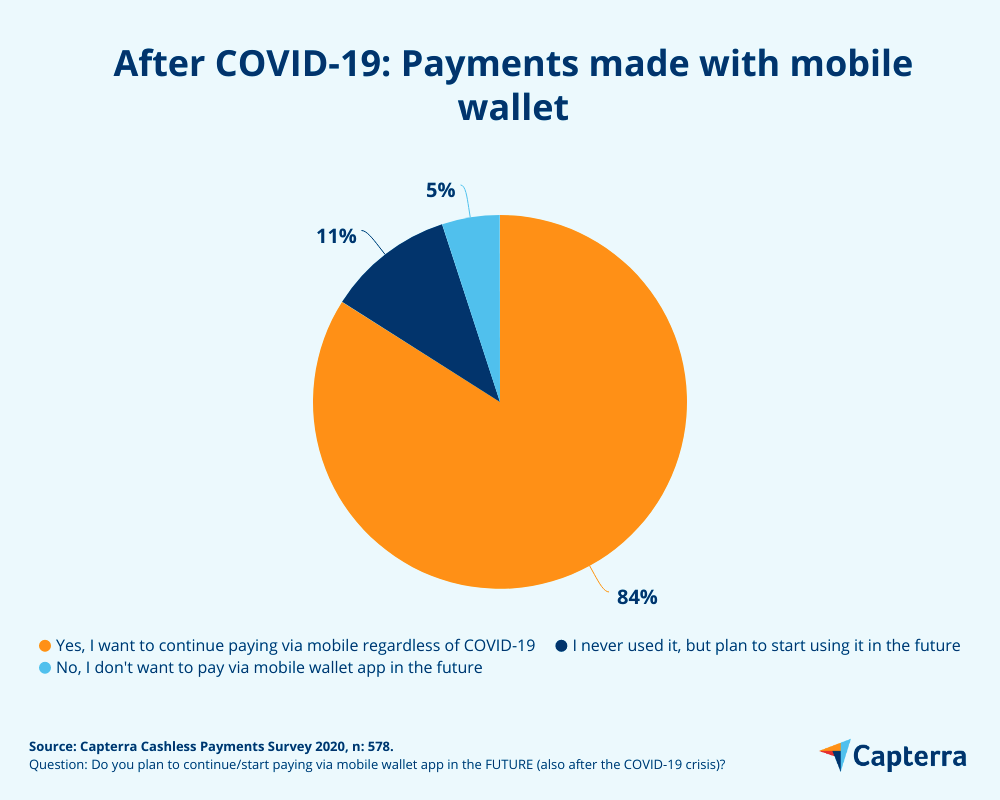 casless payments after covid-19