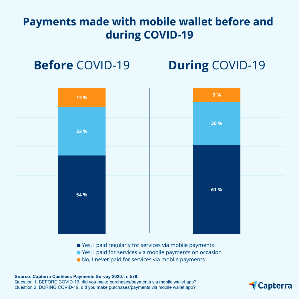 payments using mobile wallet before and during covid-19