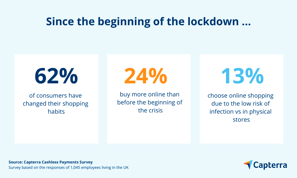 changes in shopping habits since lockdown