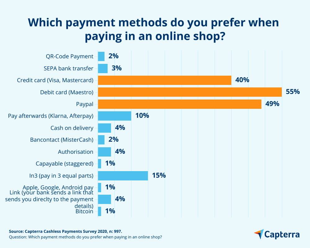 payment methods used in the UK during lockdownn