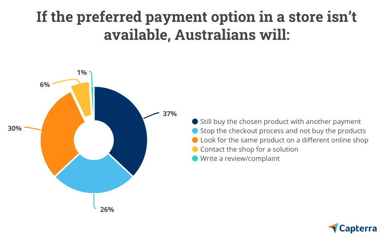 Preferred payment options Australia