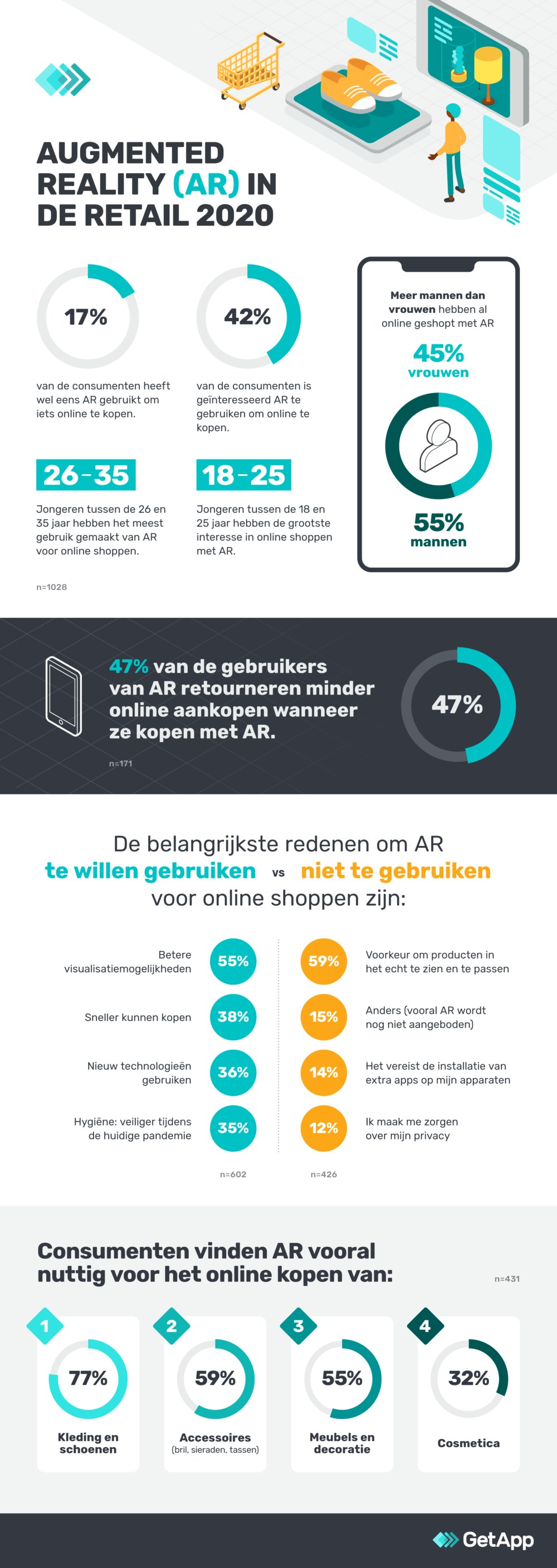 Ar in retail 2020