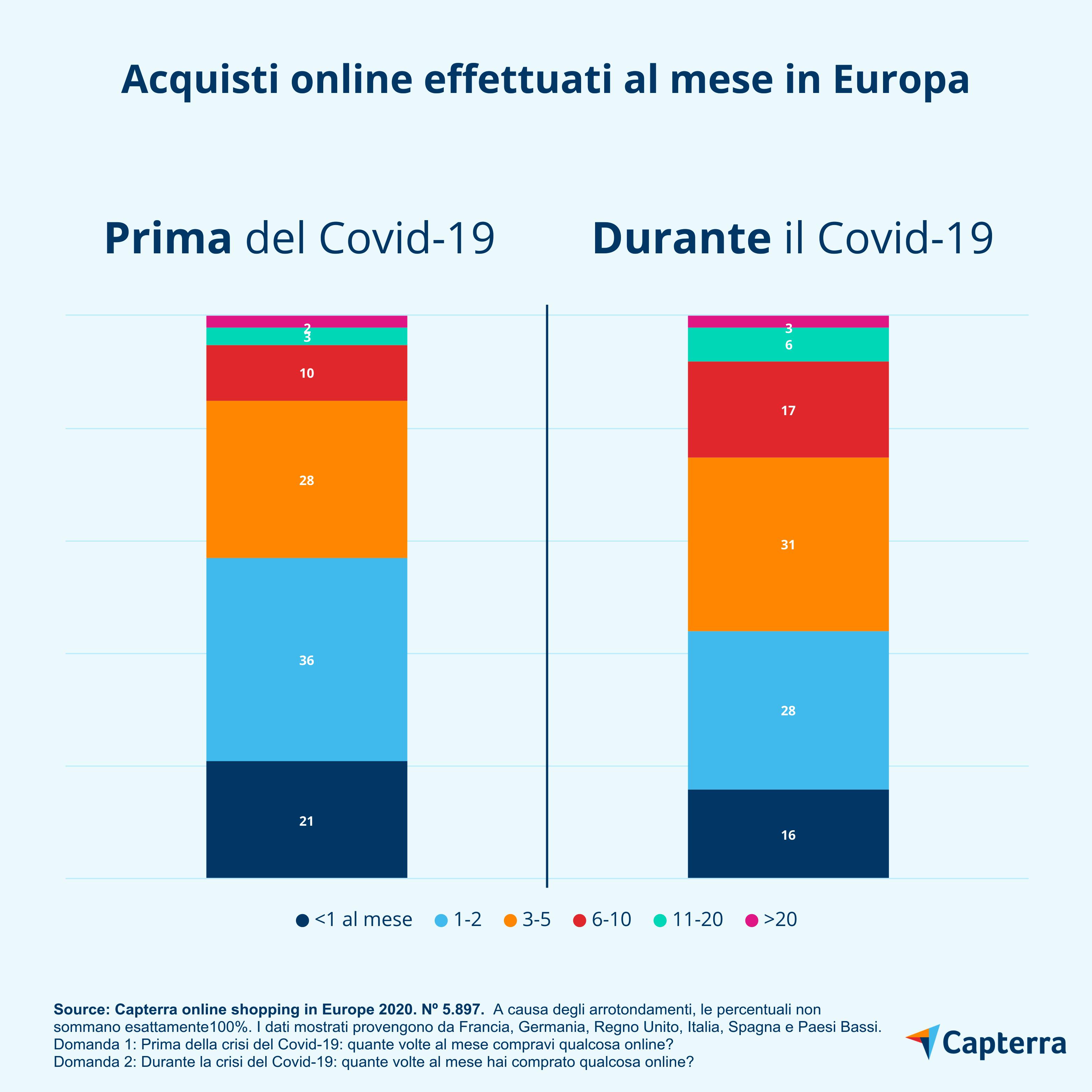 Acquisti online effettuati al mese in Europa