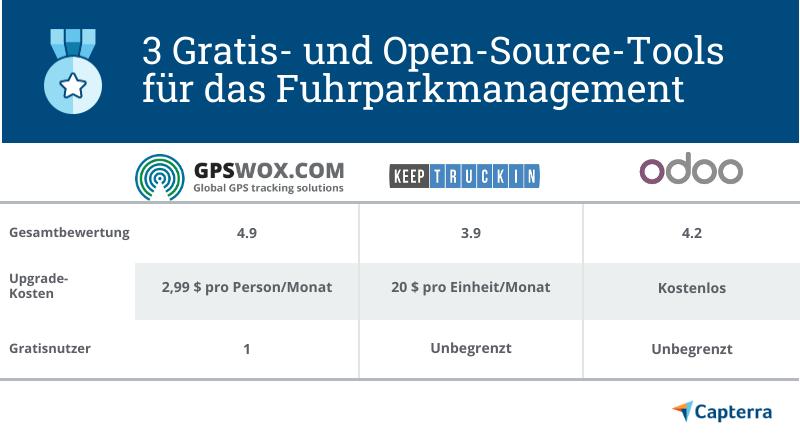 Gratis- und Open-Source-Tools für das Fuhrparkmanagement