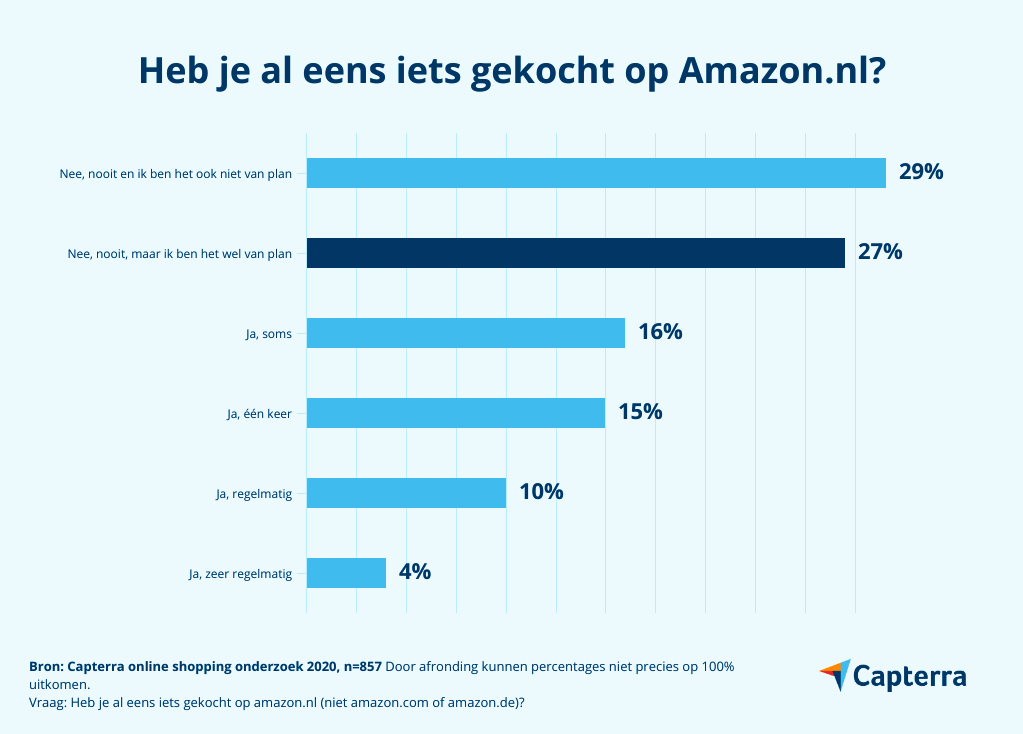 shoppen bij amazon