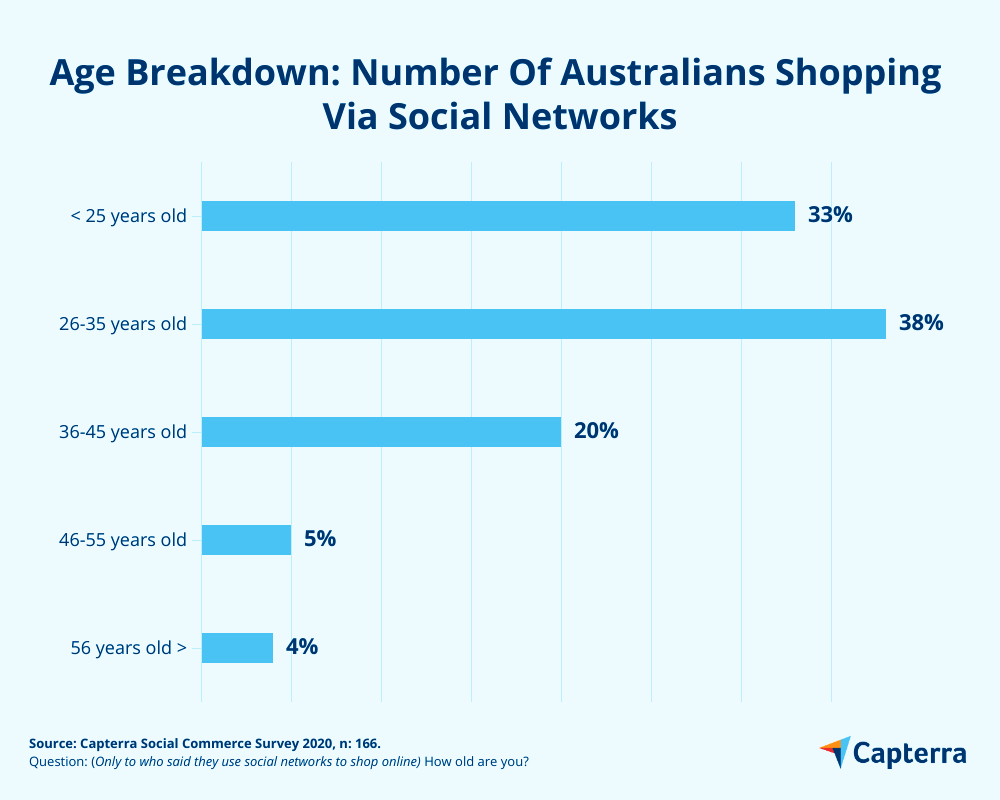 Age breakdown social shopping Australia