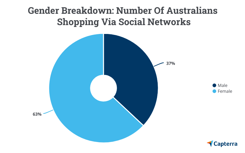 Gender breakdown of social shoppers in Australia
