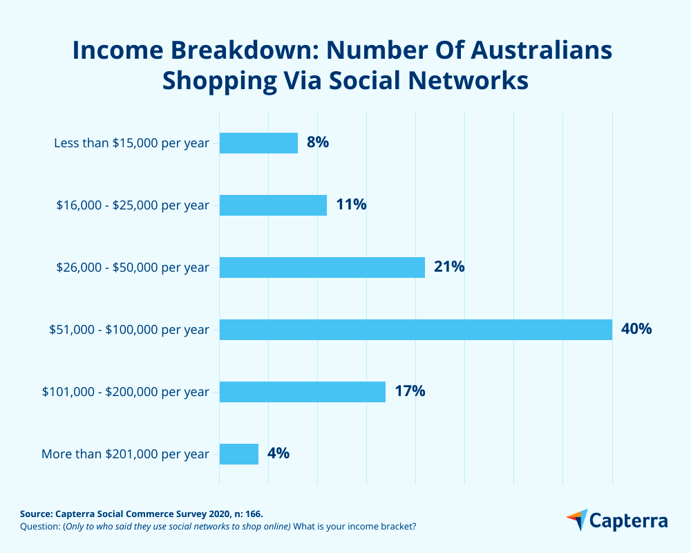 Income breakdown of social shoppers in Australia