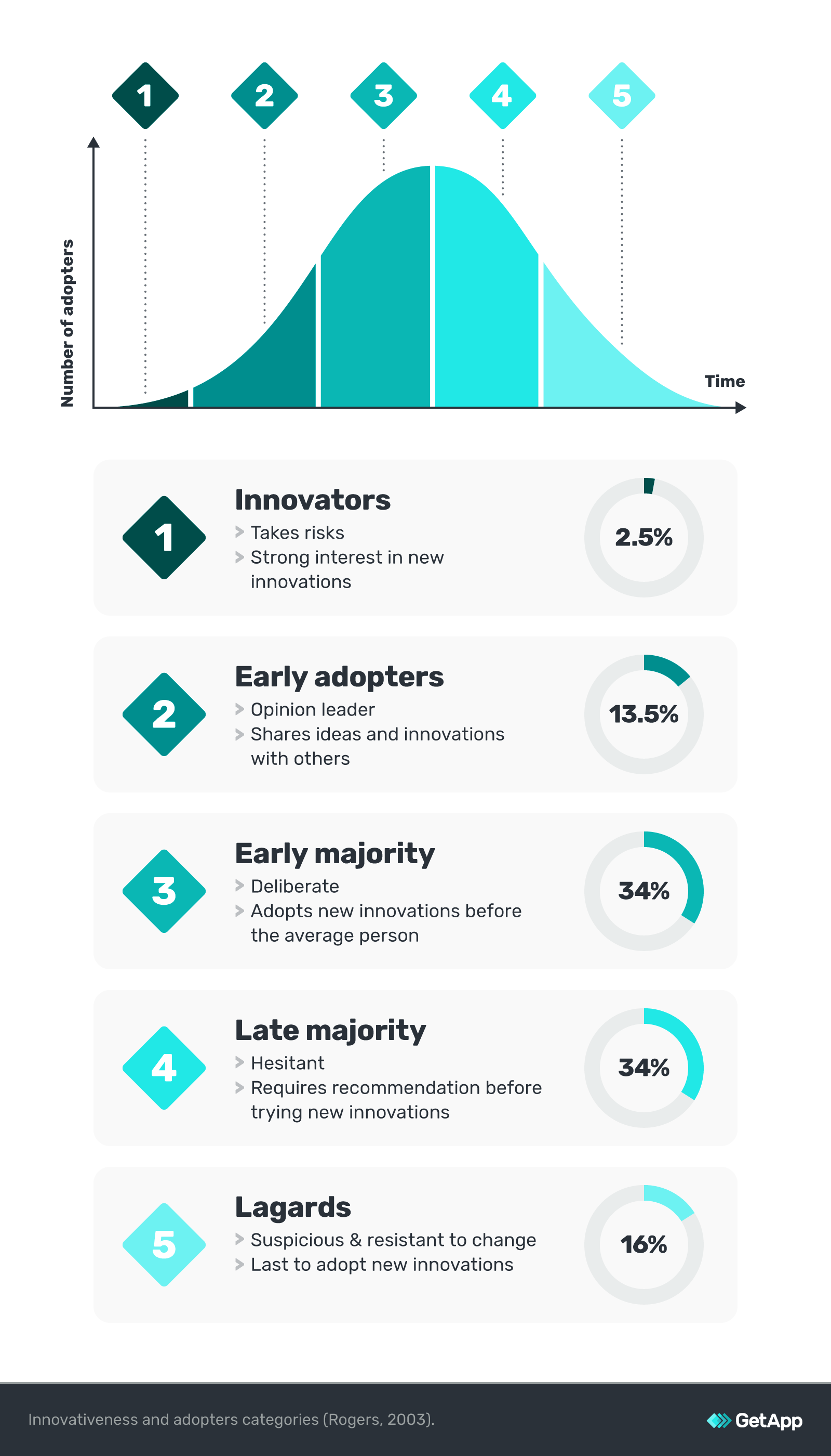 innovativeness-adopters-categories-rogers