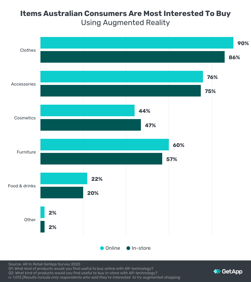 items australians think would be useful for augmented shopping