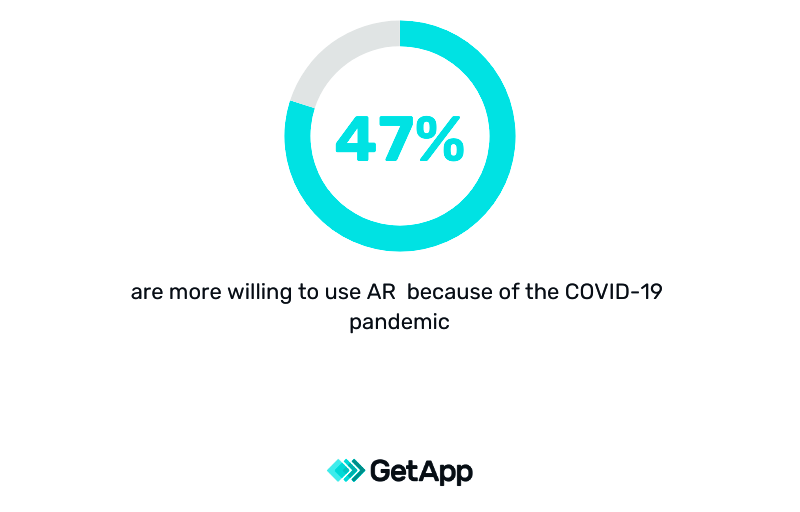 people are more willing to try augmented reality