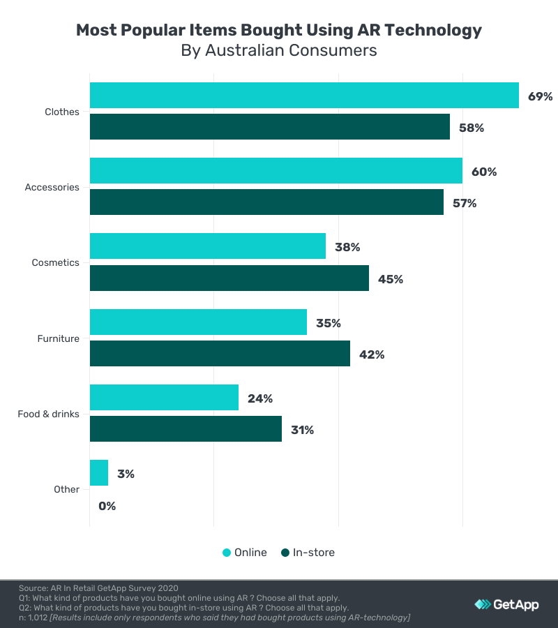 most popular items bought using ar technology