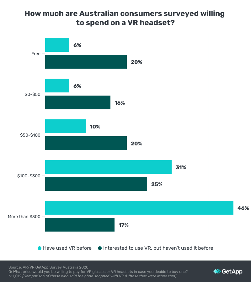 vr headset prices consumers pay