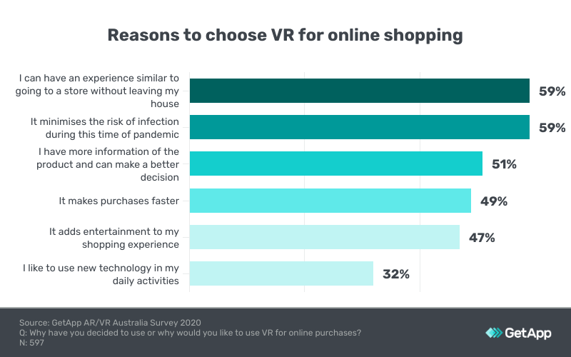 reasons buy items using vr