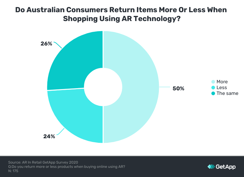Return rates with AR shopping