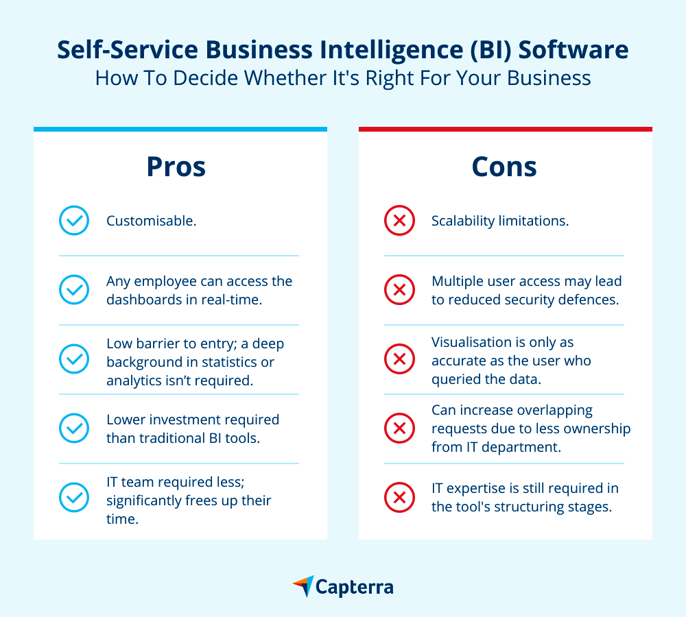 pros and cons of self-service BI