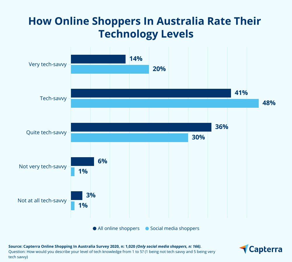 Tech-savviness of Australians that shop on social networks.