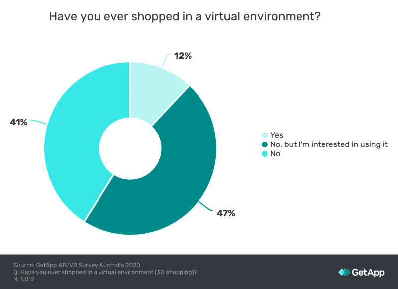 virtual reality shopping stats
