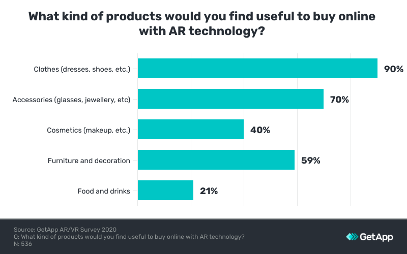 type of product most used AR to buy