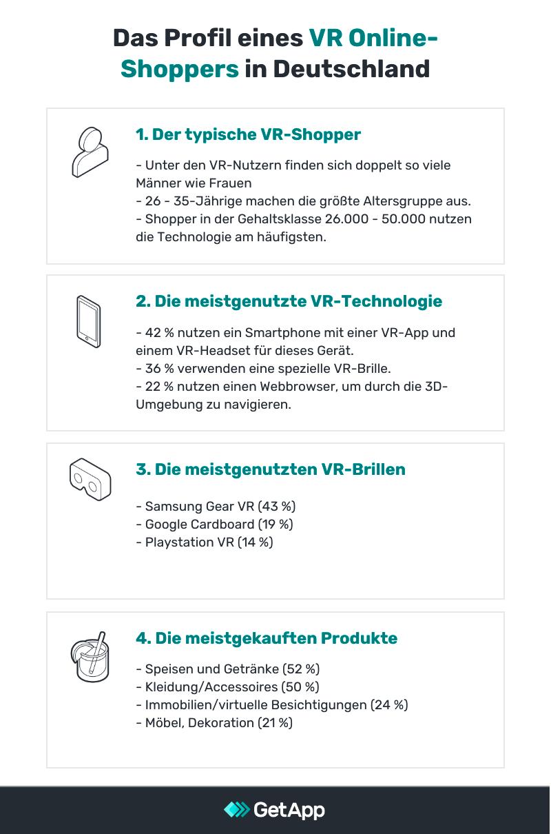Profil eines deutschen VR Shoppers