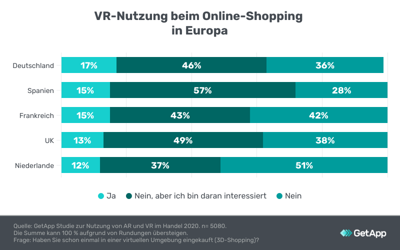 Studie: Virtual Reality im Online-Shopping in Europa