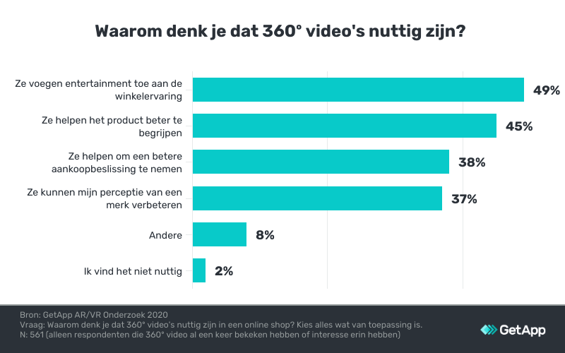 nut van 360º video's