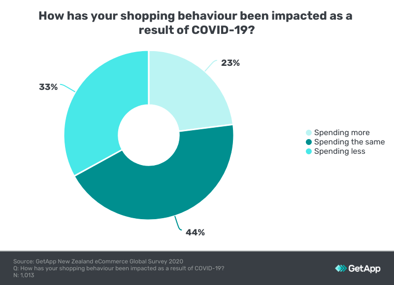 A pie chart showing Covid's impact on NZ shopping, with the majority spending the same