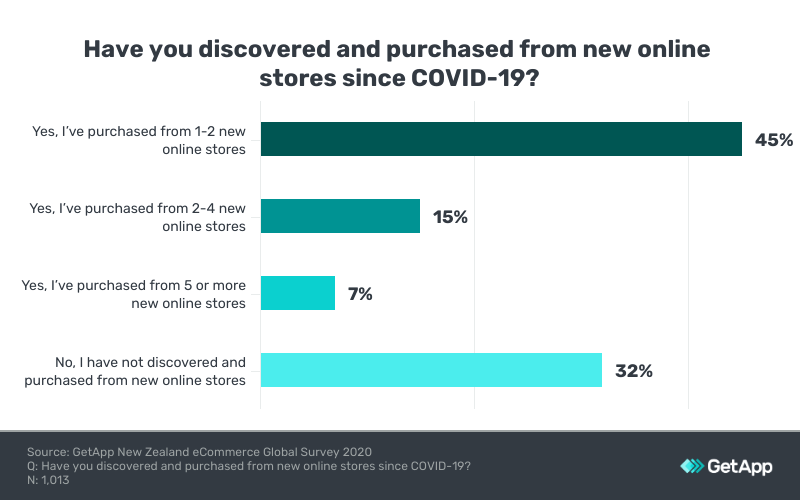 A chart showing the that the majority of respondents have tried 1-2 new stores
