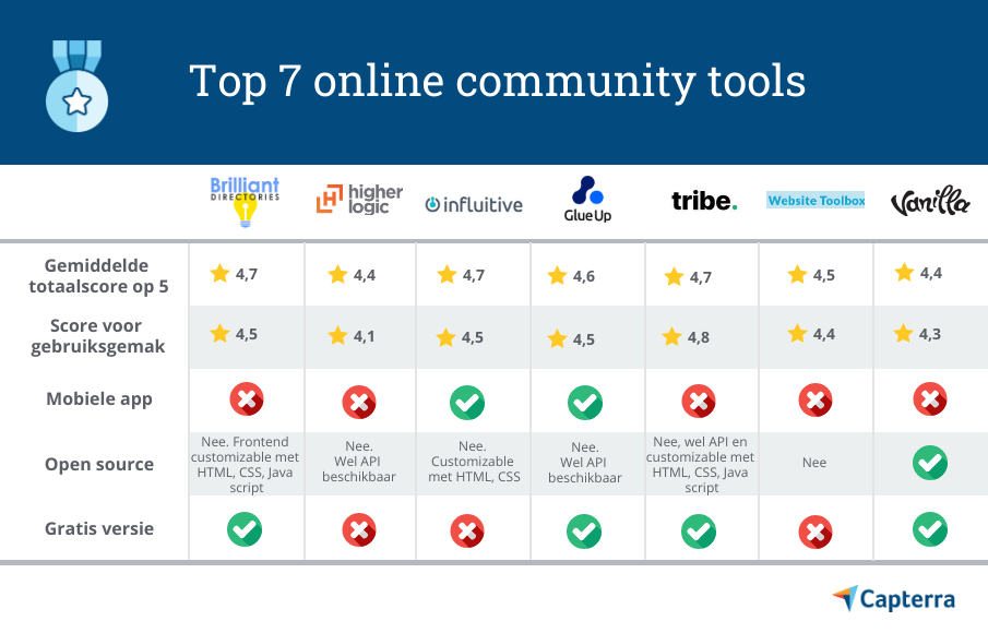 Top online community platforms