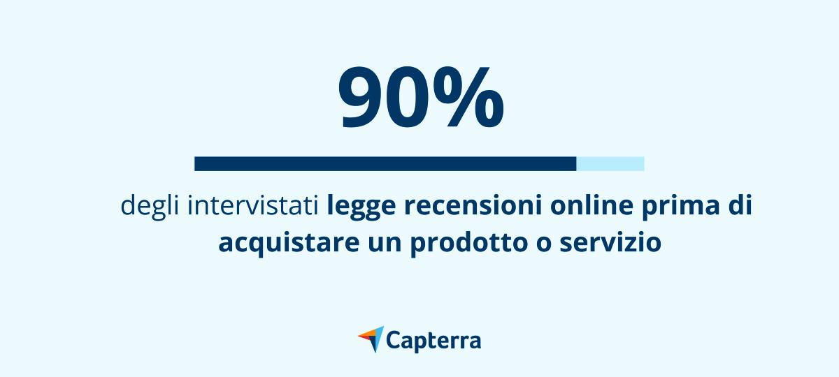 Il 90% degli intervistati legge recensioni online prima di acquistare un prodotto o servizio