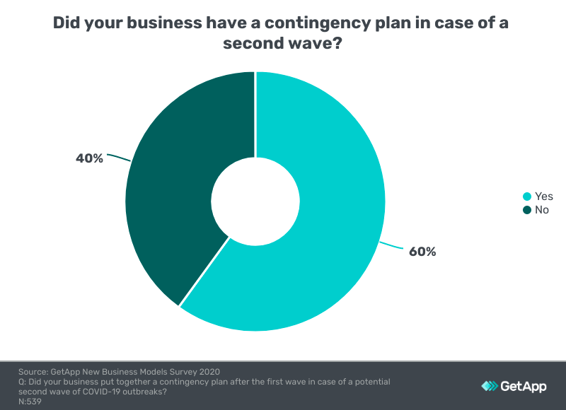 number of businesses that had a contingency plan after first wave