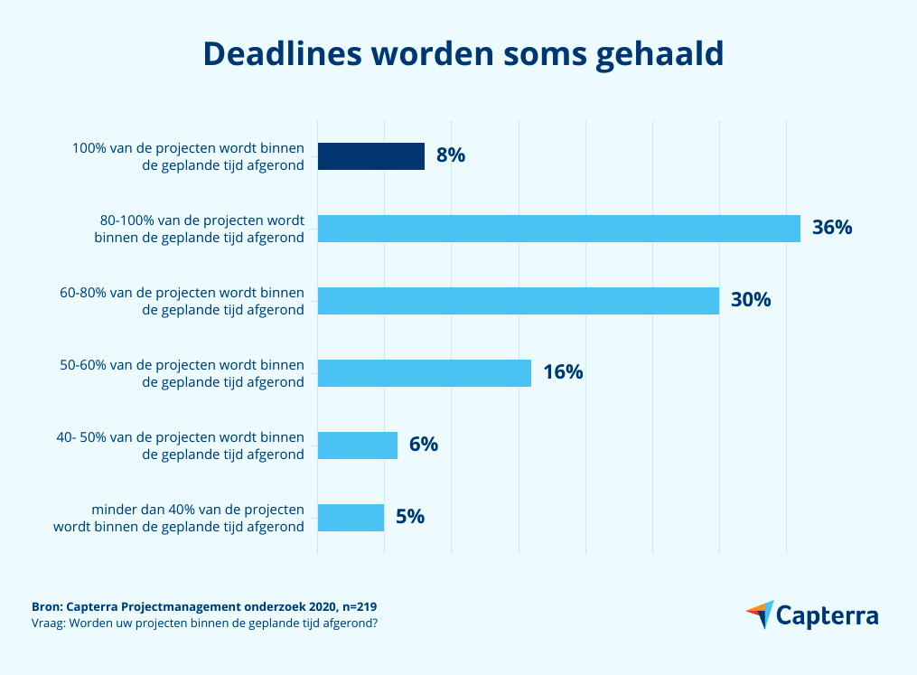 halen deadlines projectmanagement